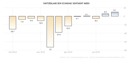 Forex: Swiss ZEW Indicator
