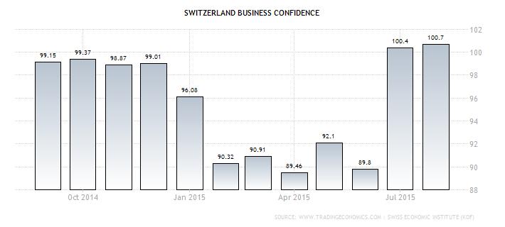 Forex: Swiss KOF Indicator