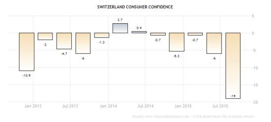 Forex: Swiss Consumer Confidence