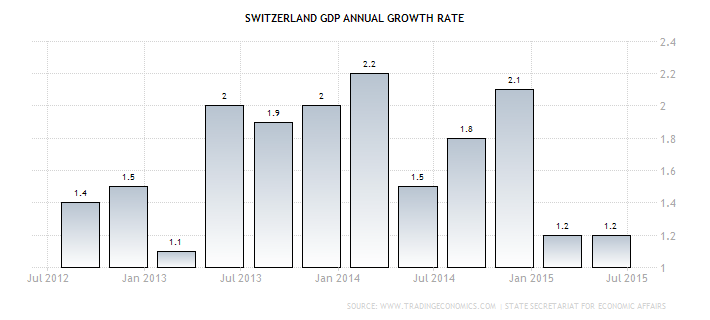 Forex: Swiss GDP y/y