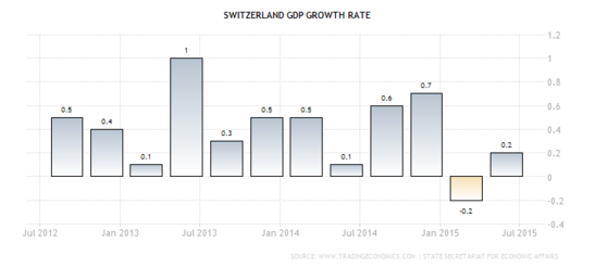 Forex: Swiss GDP q/q