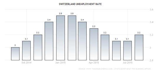 Forex: Swiss Jobless Rate