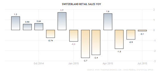 Forex: Swiss Retail Sales y/y