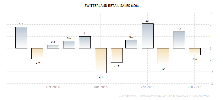 Forex: Swiss Retail Sales m/m