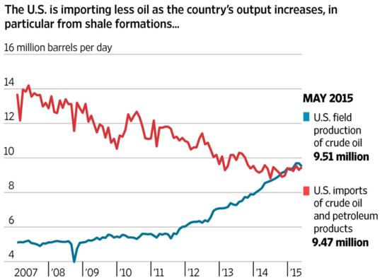 Forex: U.S. oil imports