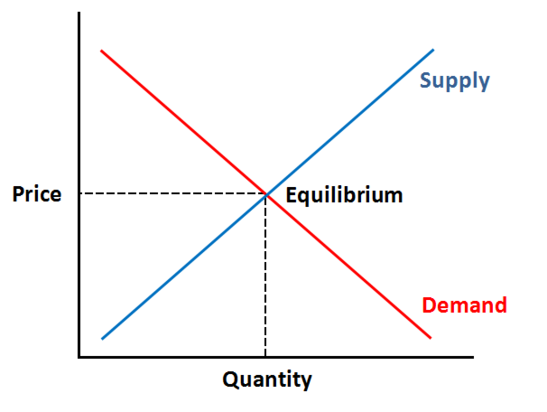 Forex: Supply and Demand