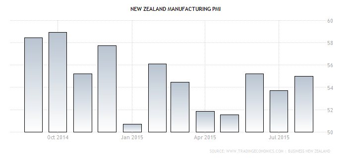 Forex Chart: Middle-Earth's Manufacturing PMI