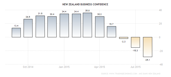 Forex Chart: Middle-Earth's Business Confidence