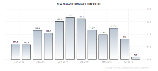 Forex Chart: Middle-Earth's Consumer Confidence