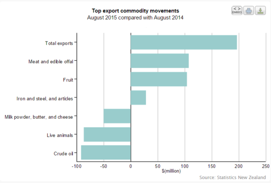 Forex Chart: Middle-Earth's Export Components
