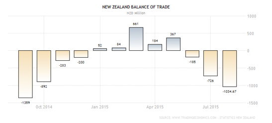 Forex Chart: Middle-Earth's Trade Balance