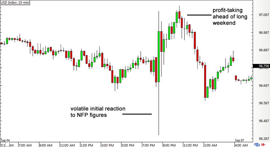 US Dollar Index 15-min Chart