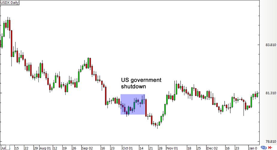 USD Index (2013)