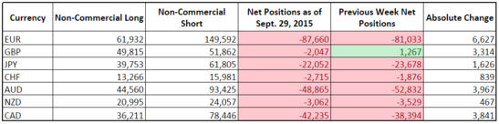 CFTC COT Forex Positioning (Sept. 29, 2015)