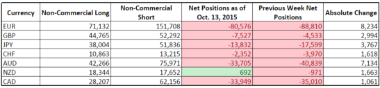 CFTC COT Forex Positioning (Oct. 13, 2015)