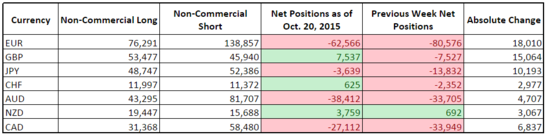 CFTC COT Forex Positioning (Oct. 20, 2015)
