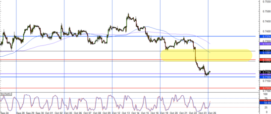EUR/GBP 1-Hour Forex Chart