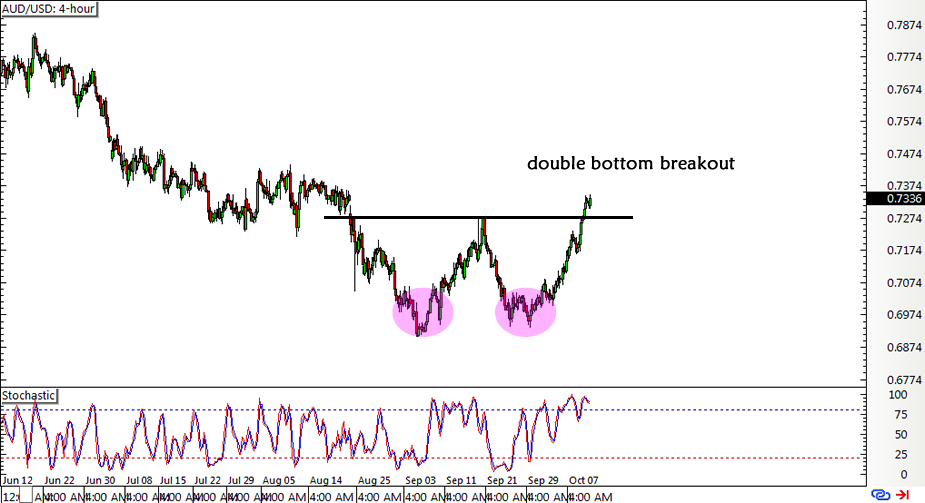 AUD/USD 4-hour Forex Chart