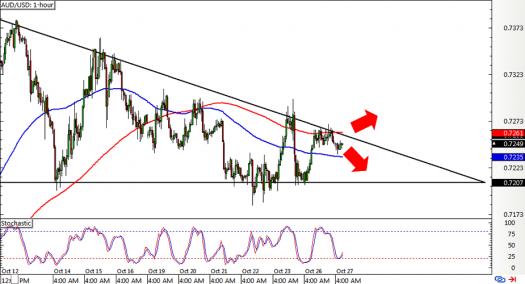 AUD/USD 1-hour Forex ChartAUD/USD 1-hour Forex Chart