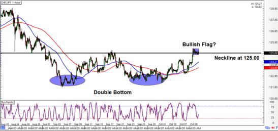 CHF/JPY 1-hour Forex Chart