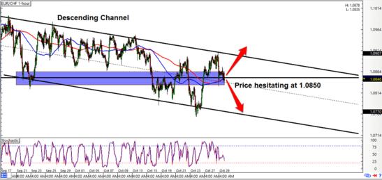 EUR/CHF 1-hour Forex Chart