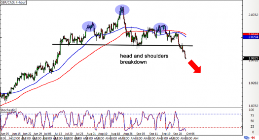 GBP/CAD 4-hour Forex Chart