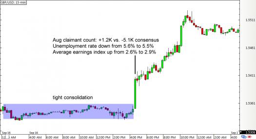 GBP/USD 15-min Forex Chart (Sept 16, 2015)