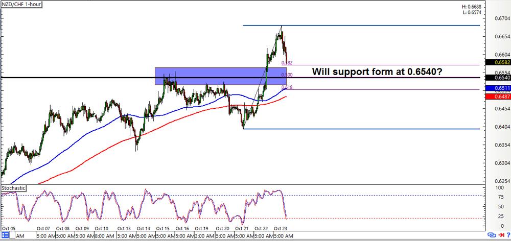 NZD/CHF 1-hour Forex Chart