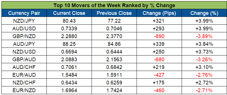 Top Forex Weekly Movers (Oct. 5-9)