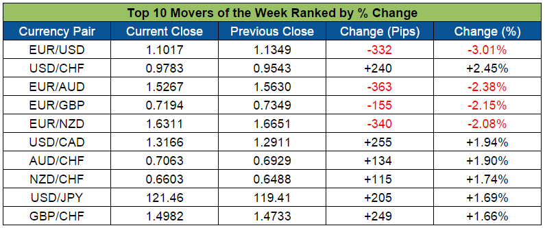 Top Forex Weekly Movers (Oct. 19-Oct. 23)