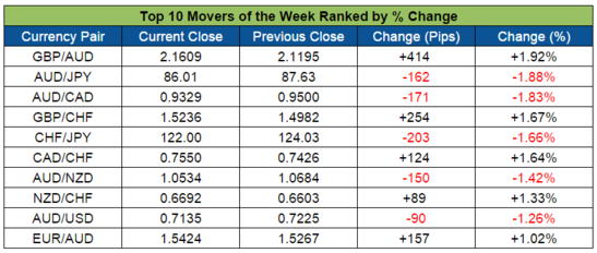 Top Forex Weekly Movers (Oct. 26-30, 2015)