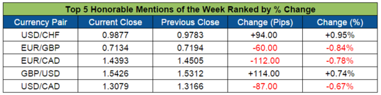 Top 5 Honorable Forex Mentions (Oct. 26-30, 2015)