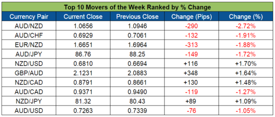 Top Forex Weekly Movers (Oct. 12-Oct. 16)