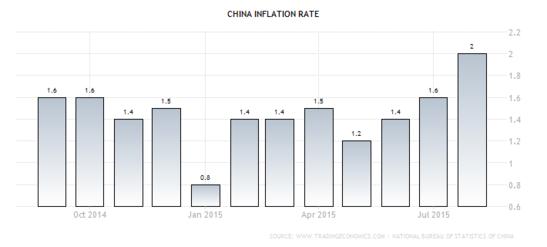 Forex Chart: Chinese CPI