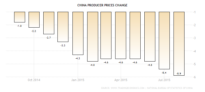 Forex Chart: Chinese PPI