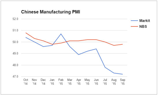 Forex Chart: Chinese Manufacturing PMI