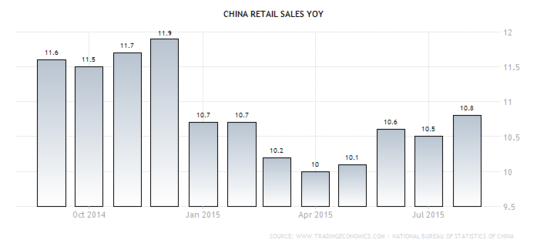 Forex Chart: Chinese Retail Sales