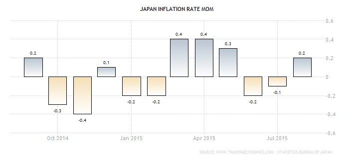 Forex Chart - Japanese Monthly CPI