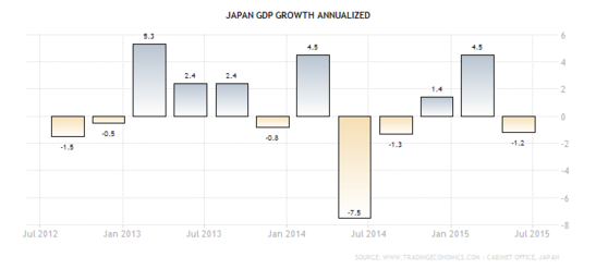 Forex Chart - Japanese Annual GDP