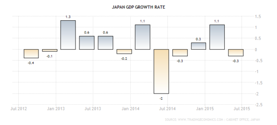 Forex Chart - Japanese Quarterly GDP