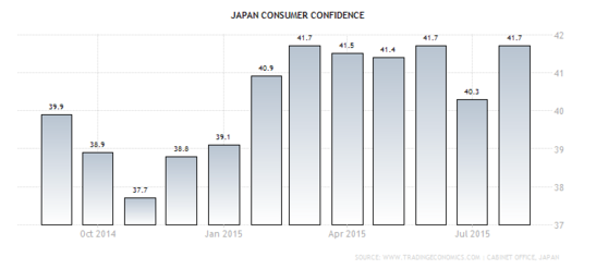 Forex Chart - Japanese Consumer Confidence
