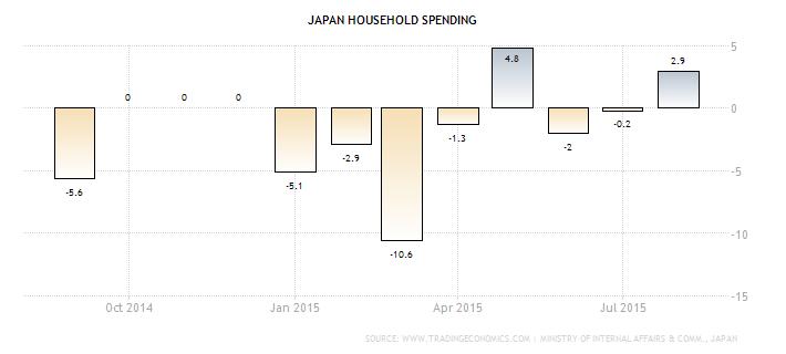 Forex Chart - Japanese Household Spending