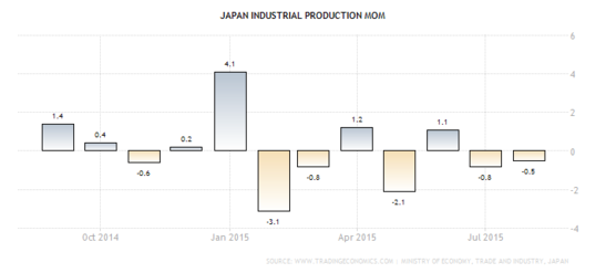 Forex Chart - Japanese Industrial Production