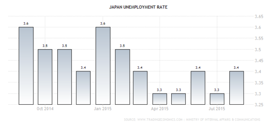 Forex Chart - Japanese Jobless Rate
