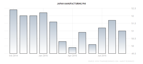 Forex Chart - Japanese Manufacturing PMI