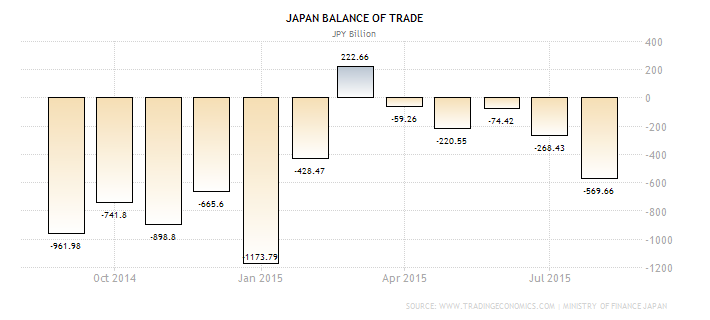 Forex Chart - Japanese Trade Balance