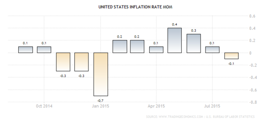 Forex Chart: U.S. Monthly CPI