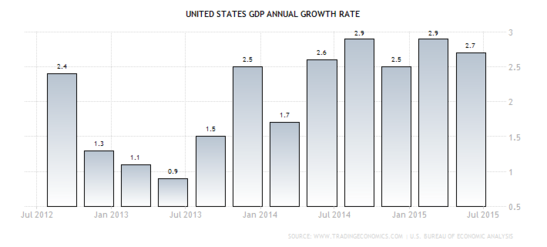 Forex Chart: U.S. Annualized GDP