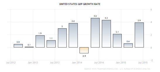 Forex Chart: U.S. Quarterly GDP