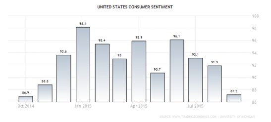 Forex Chart: U.S. Consumer Sentiment